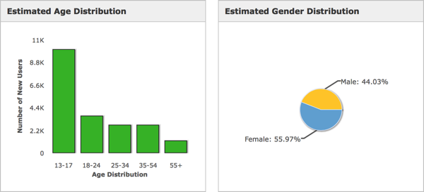 tappr.tv age and gender distribution, mid 2013