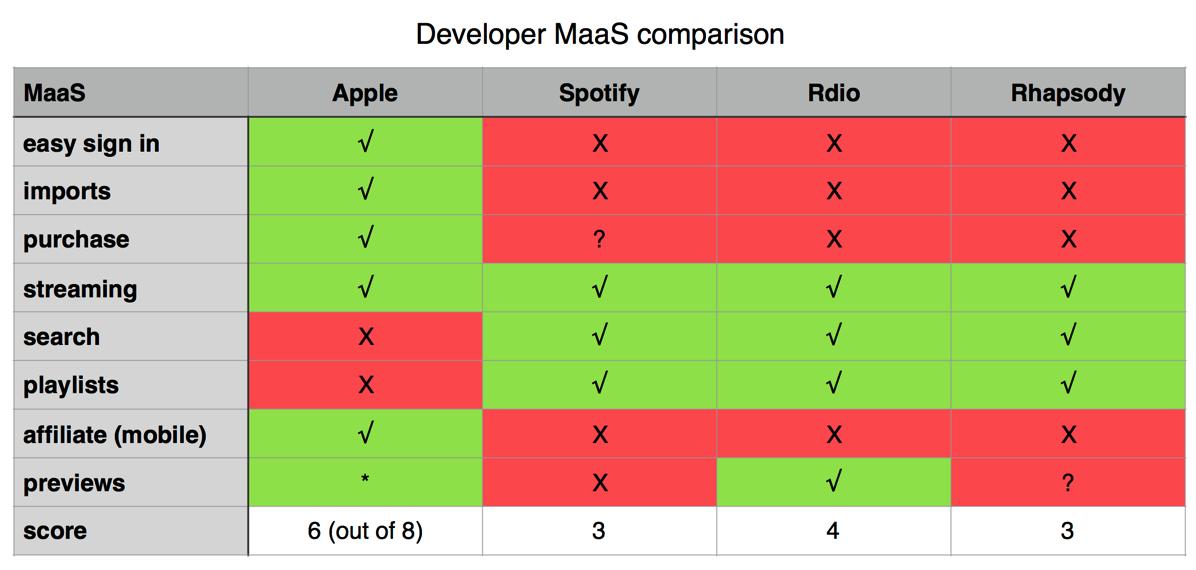 MaaS Comparison